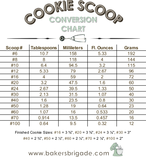 cookie scoop size chart: Cookie scoop size chart calculate tablespoons ounces cookie size